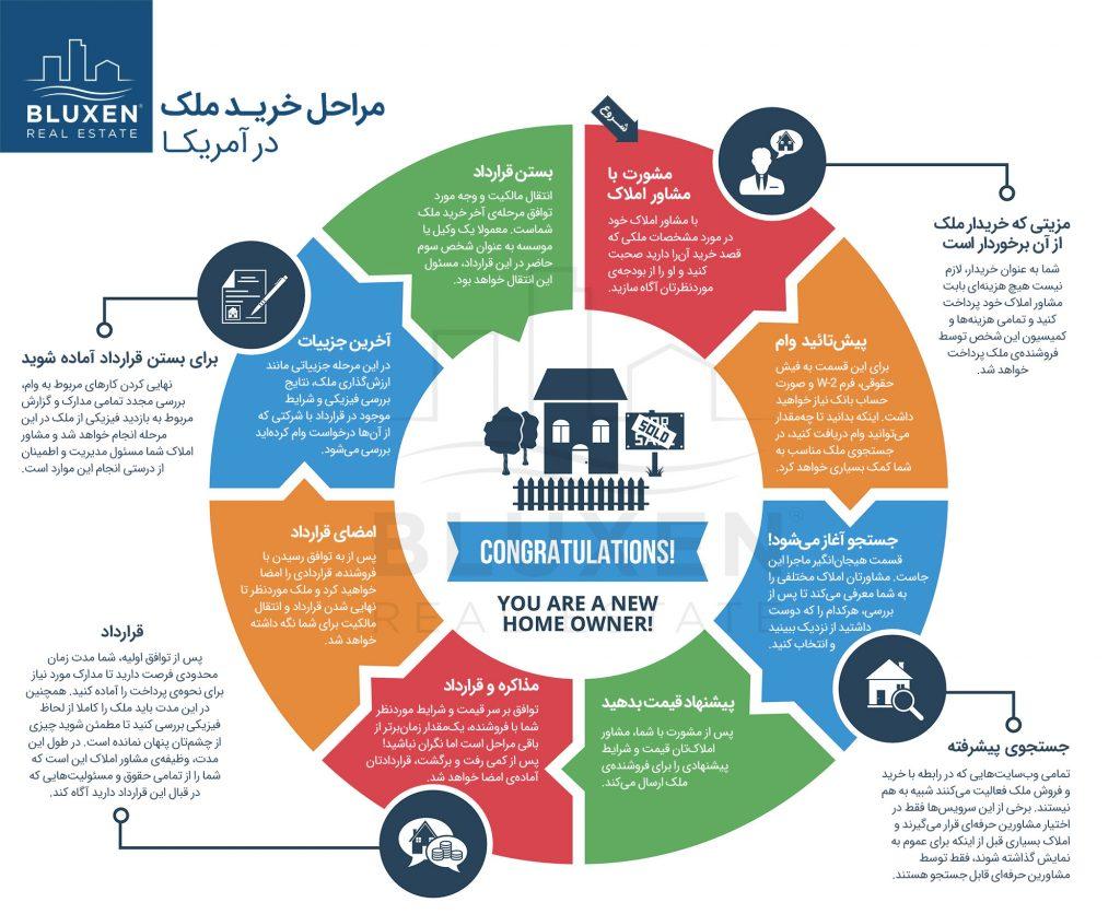 مراحل خرید خانه در آمریکا